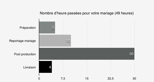 Tarifs photographe de mariage Montpellier